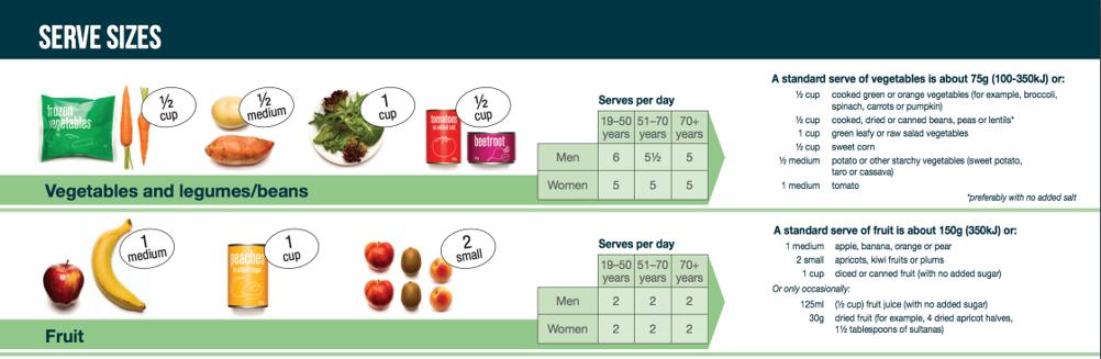 fruitandvegservingsize